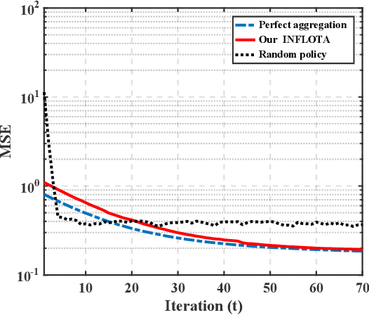 Figure 3 for Joint Optimization of Communications and Federated Learning Over the Air