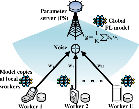 Figure 1 for Joint Optimization of Communications and Federated Learning Over the Air