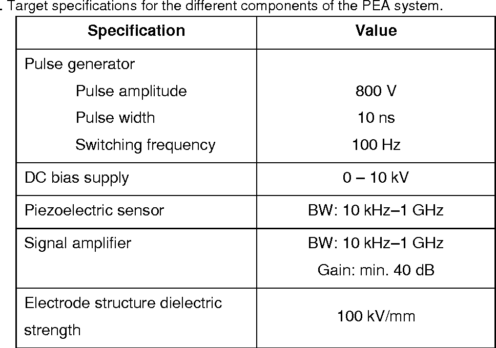 Table 6 from Design of Pulsed Electroacoustic Measurement