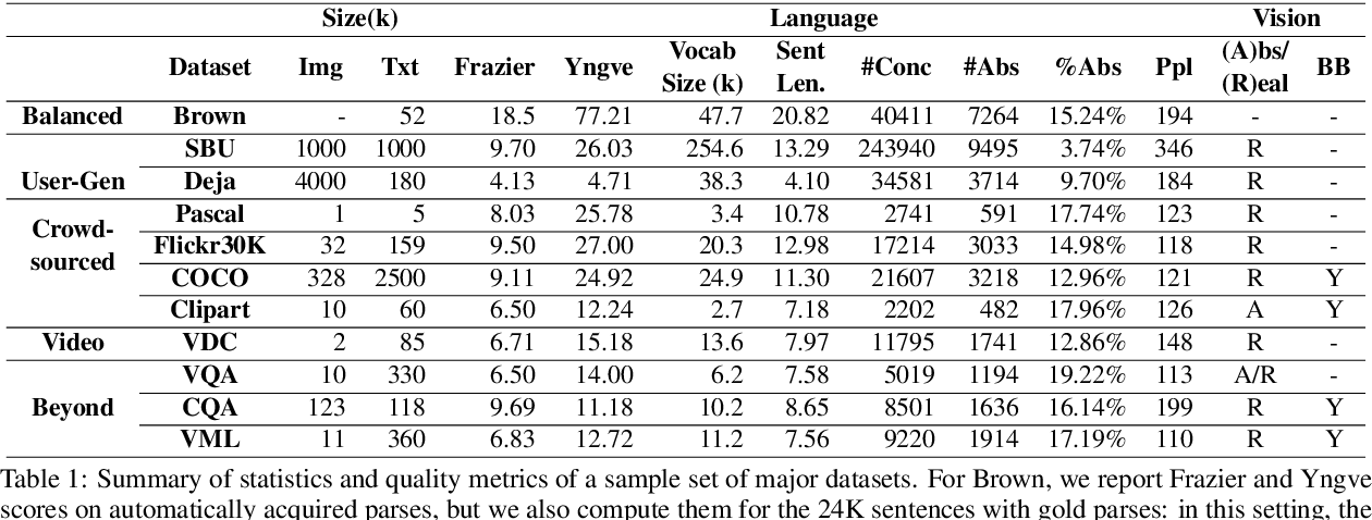 Figure 1 for A Survey of Current Datasets for Vision and Language Research