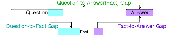 Figure 3 for What's Missing: A Knowledge Gap Guided Approach for Multi-hop Question Answering