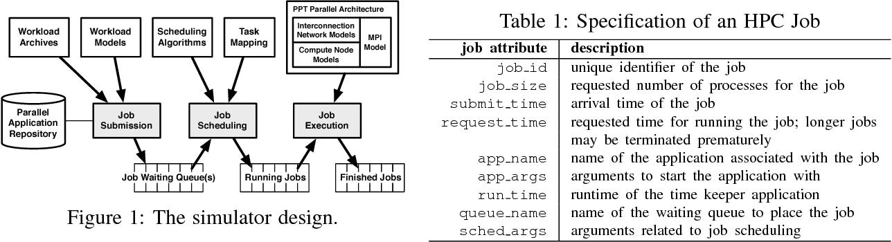 PDF] Interconnection Network Models Compute Node Models MPI Model