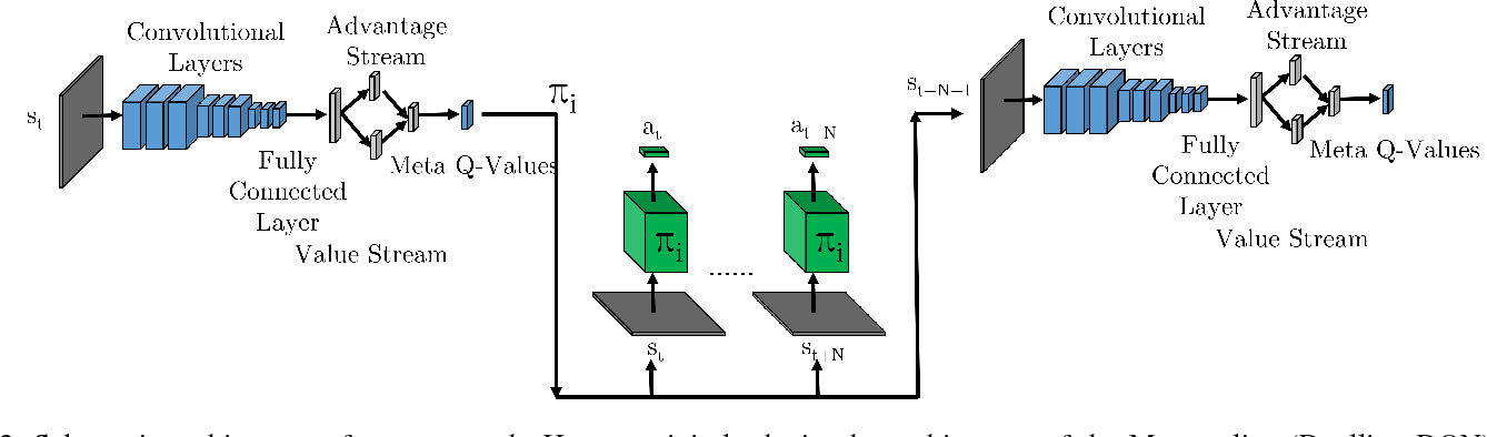 Figure 3 for Learning to Sequence Robot Behaviors for Visual Navigation
