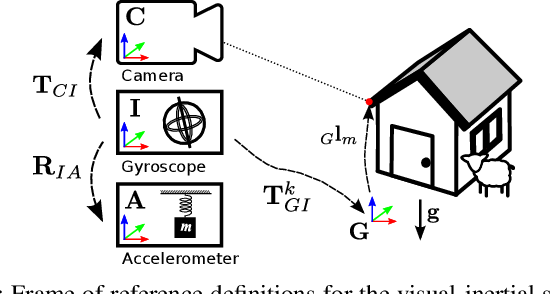Figure 2 for Visual-inertial self-calibration on informative motion segments