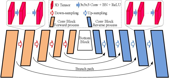 Figure 3 for 3D WaveUNet: 3D Wavelet Integrated Encoder-Decoder Network for Neuron Segmentation