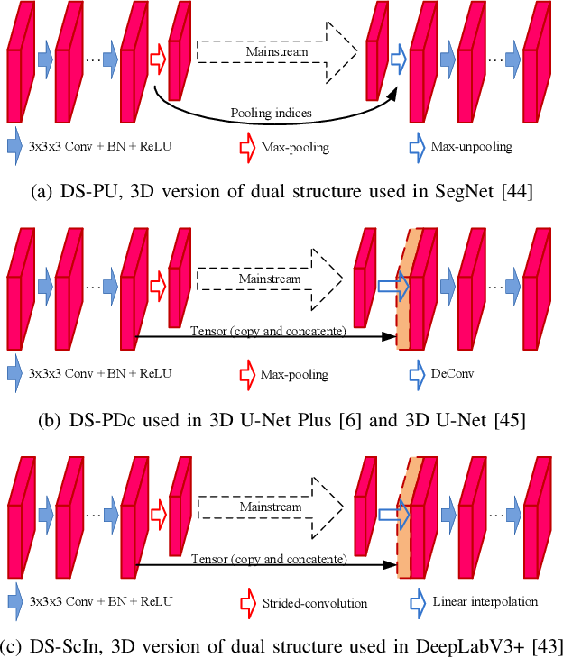 Figure 4 for 3D WaveUNet: 3D Wavelet Integrated Encoder-Decoder Network for Neuron Segmentation