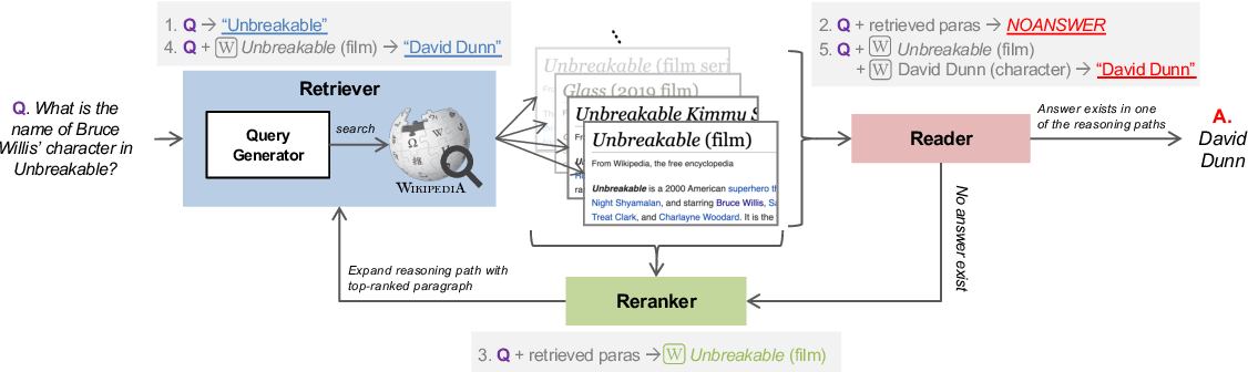 Figure 1 for Retrieve, Rerank, Read, then Iterate: Answering Open-Domain Questions of Arbitrary Complexity from Text