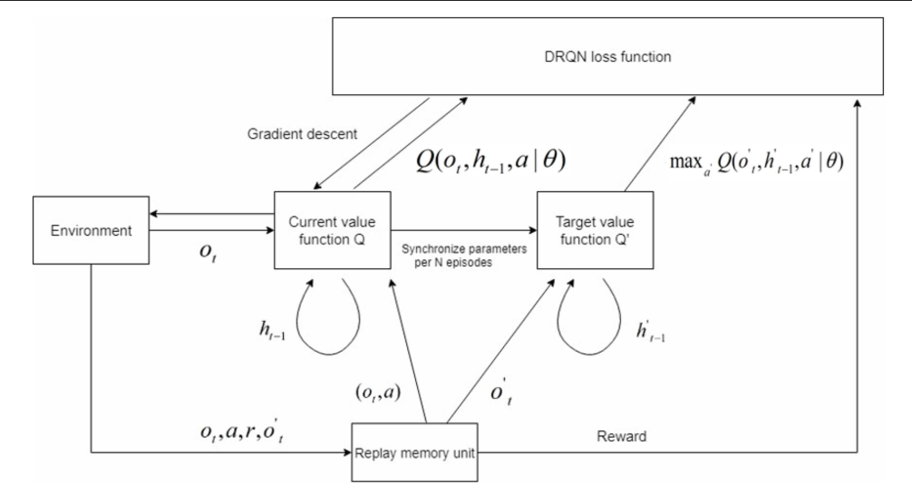 Figure 1 for Towards Brain-inspired System: Deep Recurrent Reinforcement Learning for Simulated Self-driving Agent