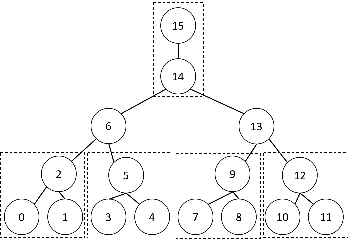 Figure 1 for Robust Estimation of Tree Structured Ising Models