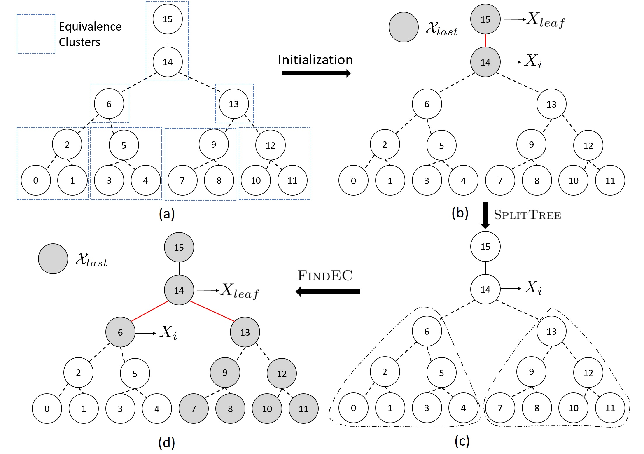 Figure 4 for Robust Estimation of Tree Structured Ising Models