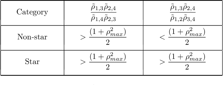 Figure 2 for Robust Estimation of Tree Structured Ising Models