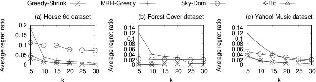 Figure 1 for Finding Average Regret Ratio Minimizing Set in Database