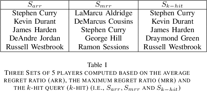Figure 2 for Finding Average Regret Ratio Minimizing Set in Database