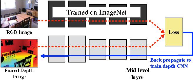 Figure 1 for Cross Modal Distillation for Supervision Transfer