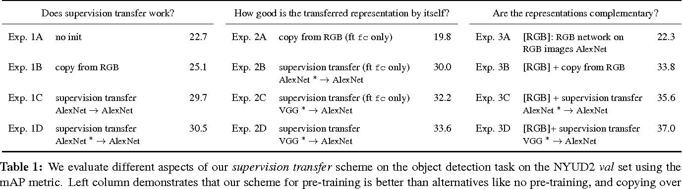 Figure 2 for Cross Modal Distillation for Supervision Transfer