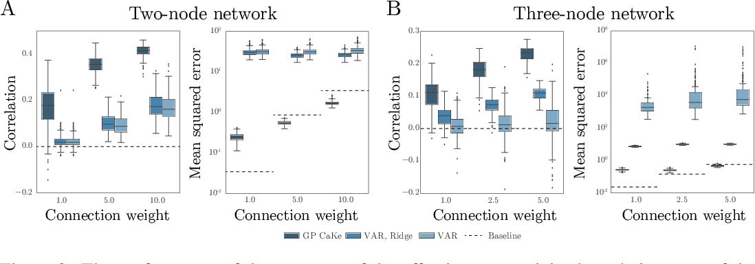 Figure 3 for GP CaKe: Effective brain connectivity with causal kernels