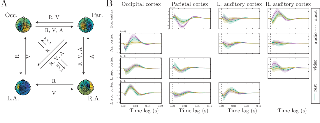 Figure 4 for GP CaKe: Effective brain connectivity with causal kernels