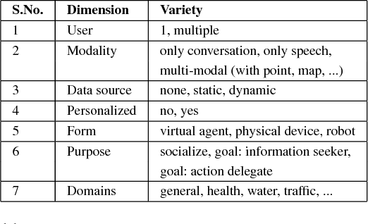 Figure 1 for Decision-support for the Masses by Enabling Conversations with Open Data