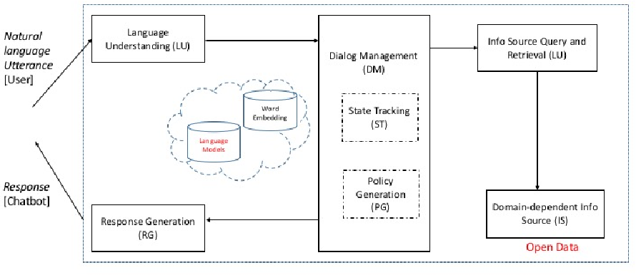 Figure 2 for Decision-support for the Masses by Enabling Conversations with Open Data