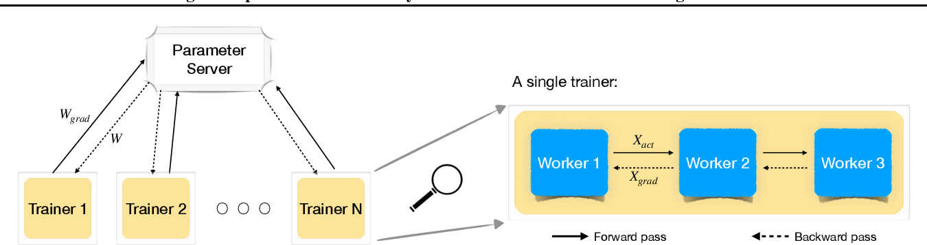 Figure 1 for Fast Distributed Training of Deep Neural Networks: Dynamic Communication Thresholding for Model and Data Parallelism