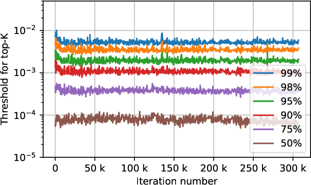 Figure 3 for Fast Distributed Training of Deep Neural Networks: Dynamic Communication Thresholding for Model and Data Parallelism