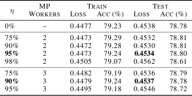 Figure 2 for Fast Distributed Training of Deep Neural Networks: Dynamic Communication Thresholding for Model and Data Parallelism