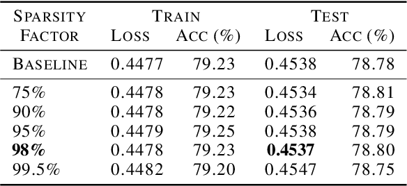Figure 4 for Fast Distributed Training of Deep Neural Networks: Dynamic Communication Thresholding for Model and Data Parallelism