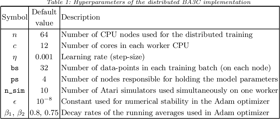 Figure 1 for Distributed Deep Reinforcement Learning: Learn how to play Atari games in 21 minutes