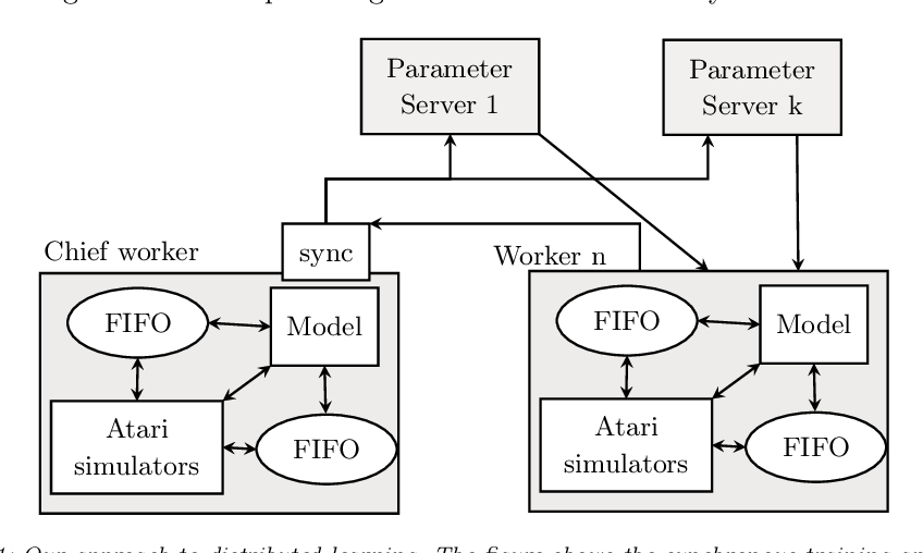 Figure 2 for Distributed Deep Reinforcement Learning: Learn how to play Atari games in 21 minutes
