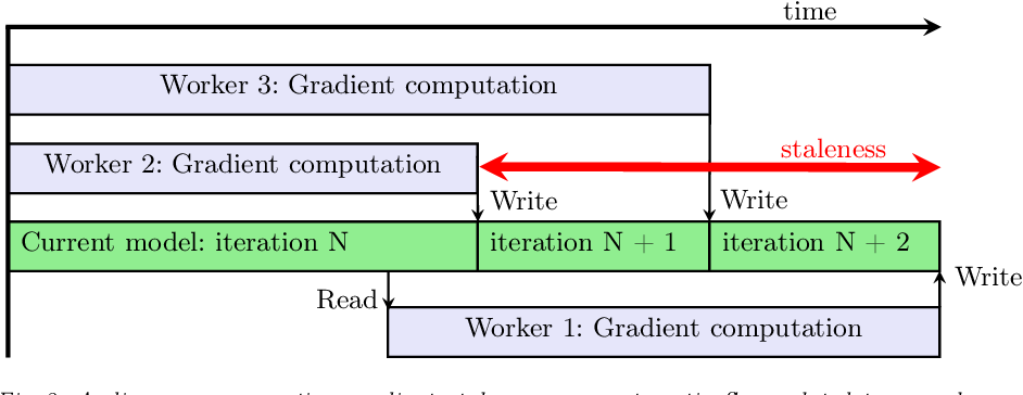 Figure 3 for Distributed Deep Reinforcement Learning: Learn how to play Atari games in 21 minutes