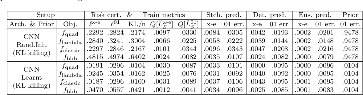 Figure 4 for Tighter risk certificates for neural networks
