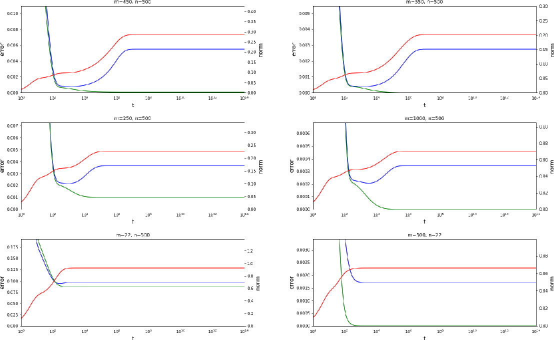 Figure 3 for The Slow Deterioration of the Generalization Error of the Random Feature Model