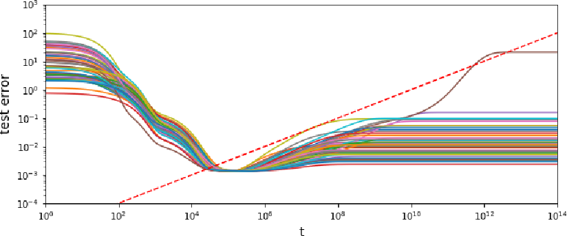 Figure 4 for The Slow Deterioration of the Generalization Error of the Random Feature Model