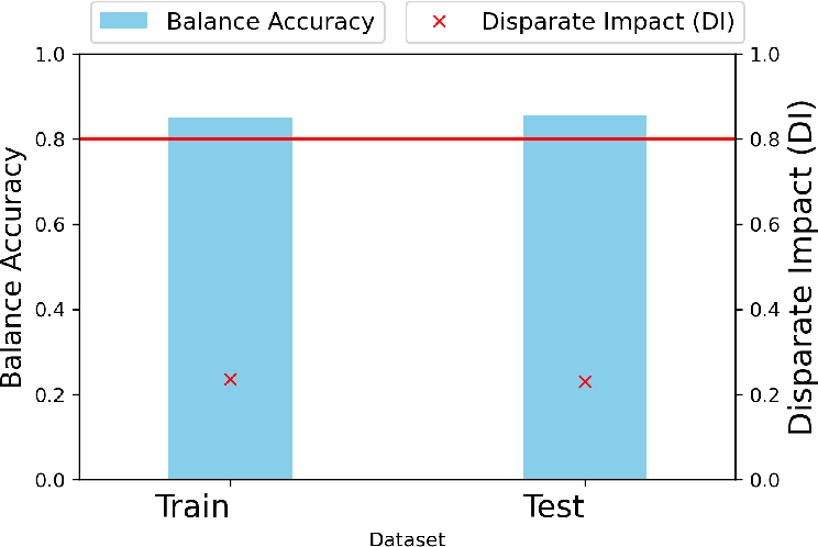 Figure 1 for Introducing a Family of Synthetic Datasets for Research on Bias in Machine Learning