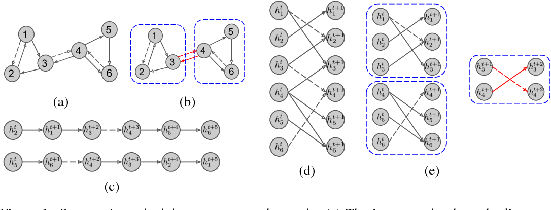 Figure 1 for Graph Partition Neural Networks for Semi-Supervised Classification