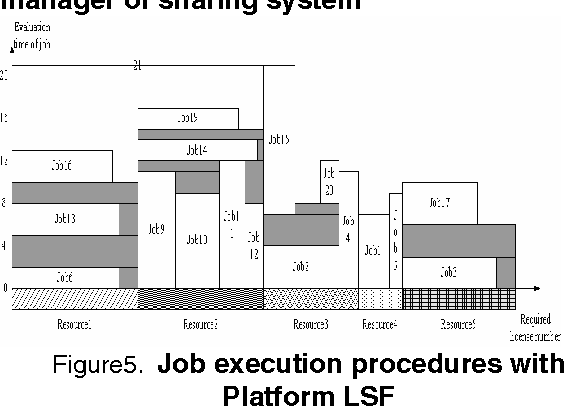 Research on Software License Manager and Sharing System in Grid