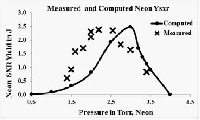 Figure 3 from SXR Measurements in INTI PF Operated in Neon