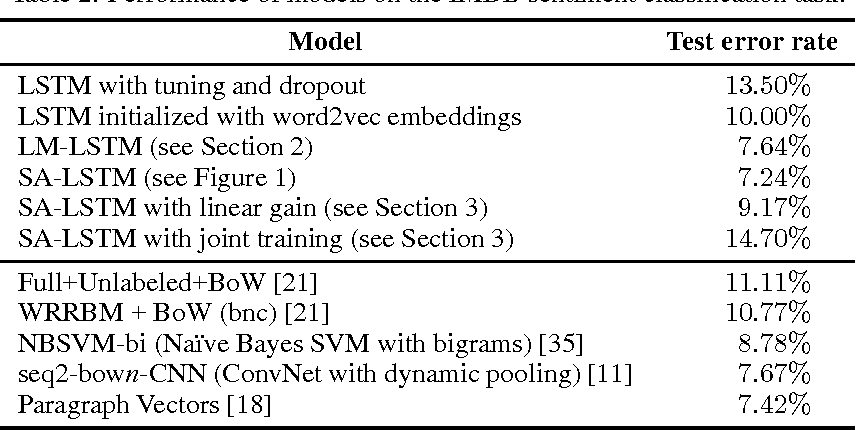 Figure 3 for Semi-supervised Sequence Learning