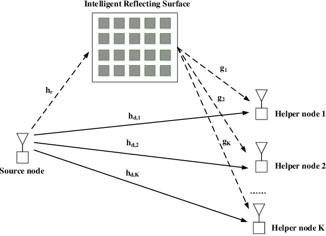 Figure 1 for Intelligent Reflecting Surface Enhanced D2D Cooperative Computing