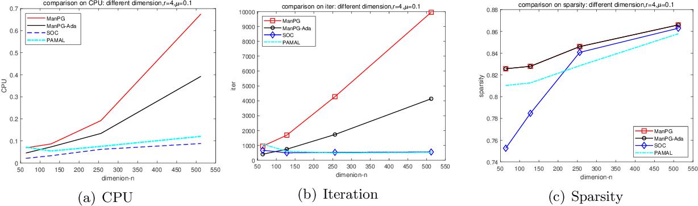 Figure 3 for Proximal Gradient Method for Manifold Optimization