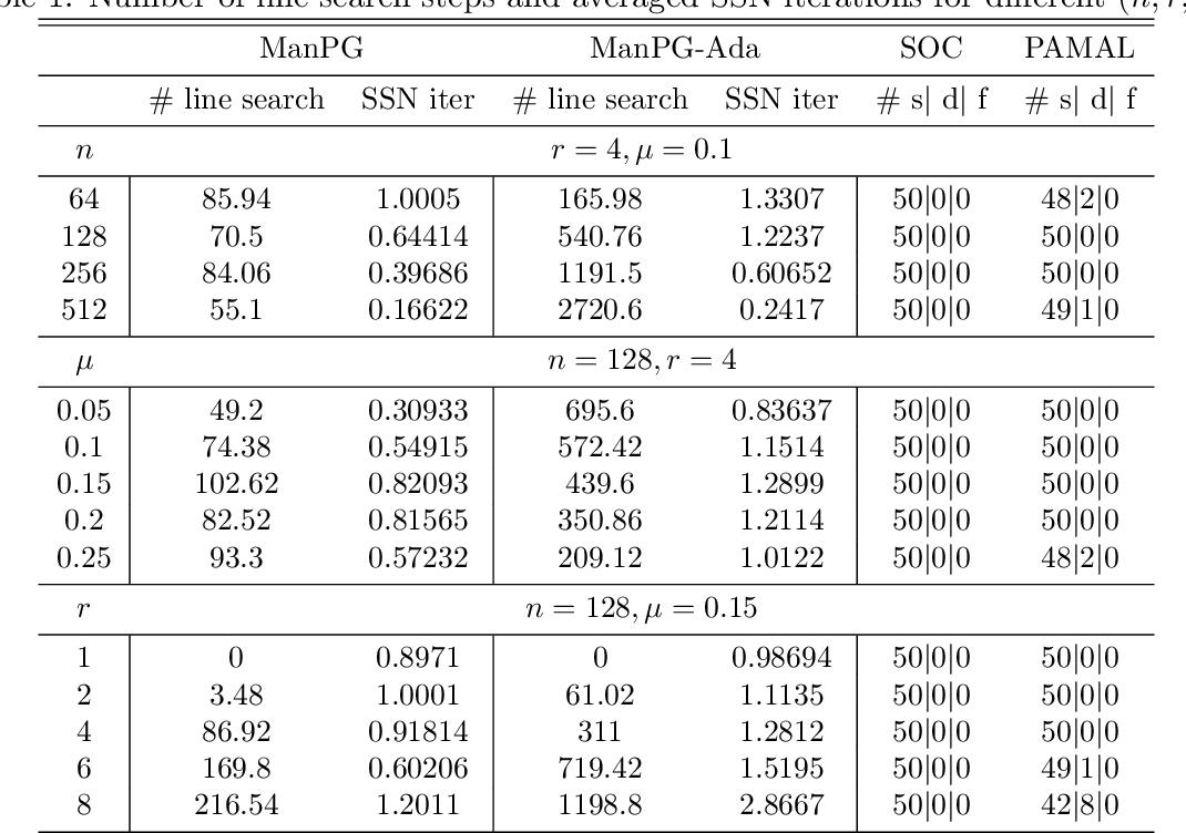 Figure 2 for Proximal Gradient Method for Manifold Optimization