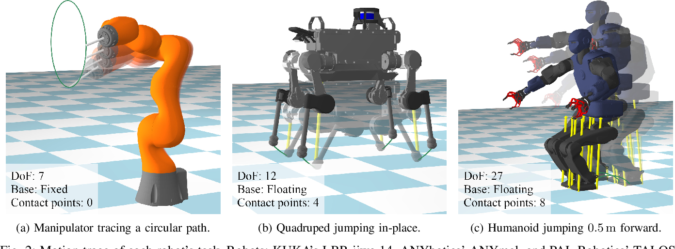 Figure 2 for Inverse Dynamics vs. Forward Dynamics in Direct Transcription Formulations for Trajectory Optimization