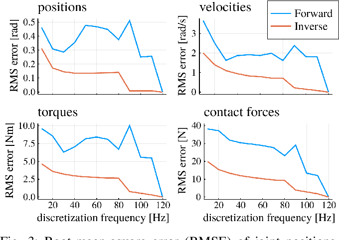 Figure 3 for Inverse Dynamics vs. Forward Dynamics in Direct Transcription Formulations for Trajectory Optimization