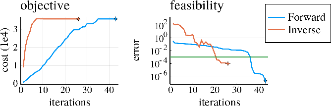 Figure 4 for Inverse Dynamics vs. Forward Dynamics in Direct Transcription Formulations for Trajectory Optimization