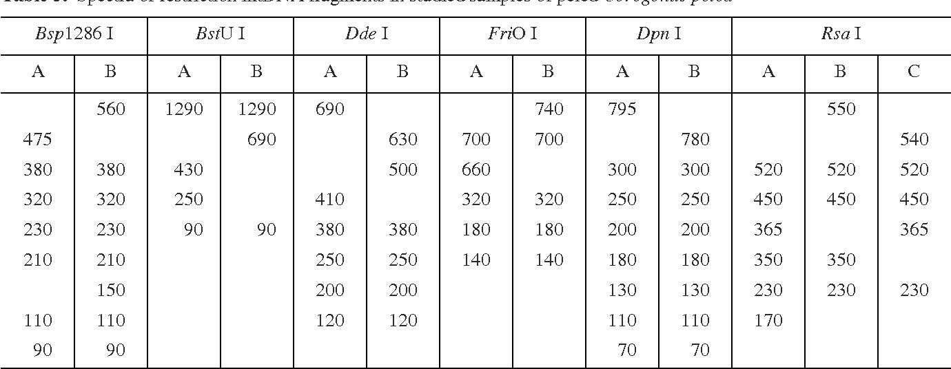 Table 5. Spectra of restriction mtDNA fragments in studied samples of peled Coregonus peled