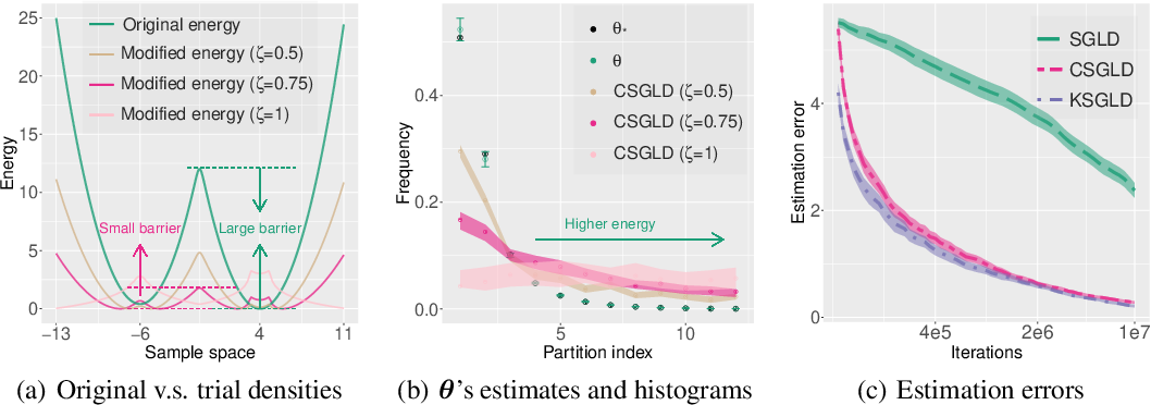 Figure 1 for A Contour Stochastic Gradient Langevin Dynamics Algorithm for Simulations of Multi-modal Distributions