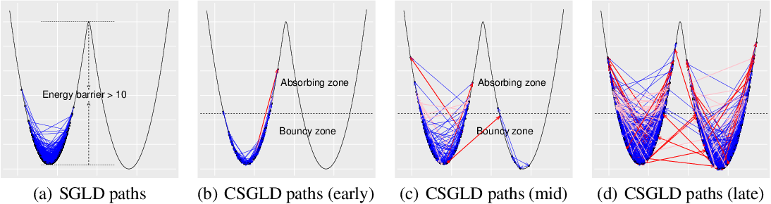 Figure 3 for A Contour Stochastic Gradient Langevin Dynamics Algorithm for Simulations of Multi-modal Distributions