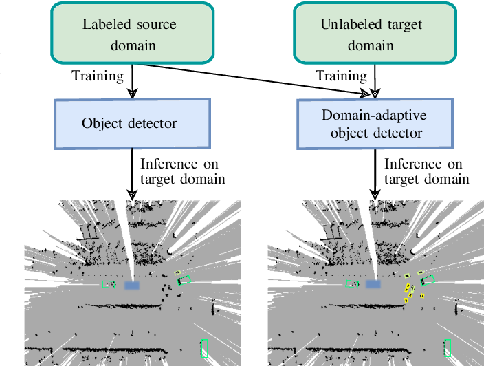 Figure 1 for Single-Stage Object Detection from Top-View Grid Maps on Custom Sensor Setups