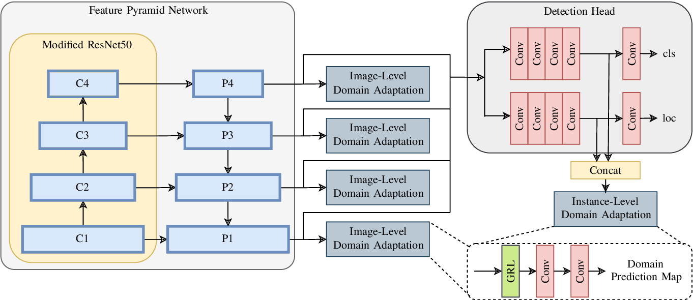 Figure 2 for Single-Stage Object Detection from Top-View Grid Maps on Custom Sensor Setups
