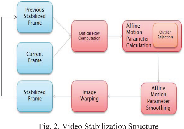 Optical flow computation on a heterogeneous platform - Semantic Scholar